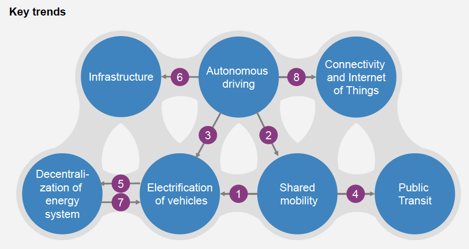 mckinsey_synergies_for_smart_mobility.png